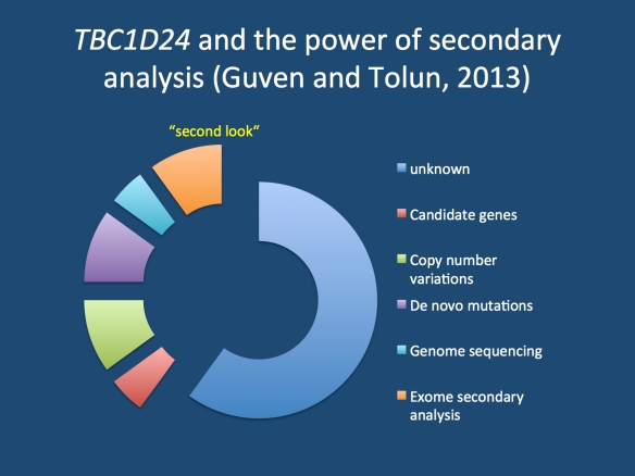 The power of the secondary analysis. If you work with exome data, it will be around for quite some time. With more than 2/3 of patients without mutations identified through exome sequencing, the existing data will have to be revisited from time to time. The study of Guven and Tolun demonstrates how perseverance may help finally identify a gene.
