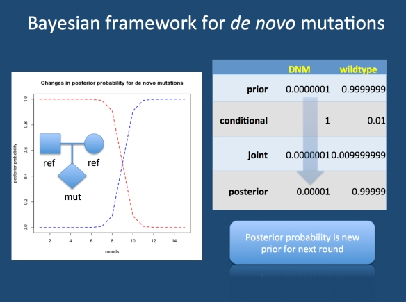 The first round of a Bayesian analysis. Prior to any data, the prior probability of a de novo variant is very low (~1 x 10 e-8). If a read in the proband is considered that suggests a mutation rather than reference sequence, this will modify the probability. In fact, the posterior probability is 100x more likely that before. If multiple rounds with similar results are performed, the posterior probability of the reference sequence decreases (red), while the probability of an underlying mutation increases (blue). In each case, the posterior probability will become the adjusted prior for the next round.