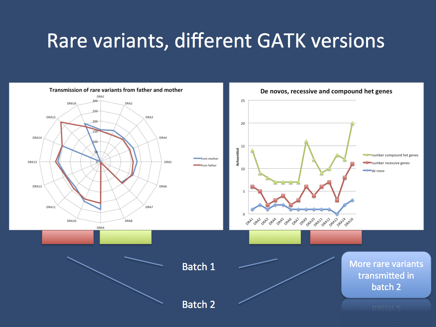 Rare variant analysis of trios with GATK using two different batches. Batch 2 show a larger number of rare variants transmitted from father and mother to the affected child. This difference between batches is probably due to a small change in the reference genome that has been used for variant calling.