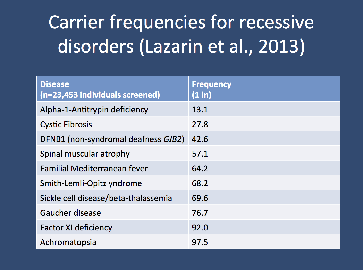 The 10 most common diseases screened for with the Counsyl array based on the paper by Lazarin and colleagues. The frequency (1 in) might be slightly unusual, as we normally deal with percentages, but it is represented in a way that is used in genetic counseling.