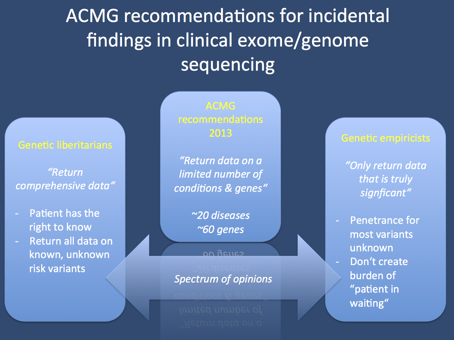 "The ACMG recommendations try to find a middleground between the two extreme opionions relating the data return on incidental genomic findings. On the one hand, genetic liberitarians suggest that incidental findings should be returned even for variants with unknown significance as patients are entitled to know about these findings. On the other hand, genetic empiricists suggest that little is known about the penetrance of pathogenic mutations on the population level and that a liberal return of incidental findings places a high burden on individuals, turning them into ""patients in waiting""."