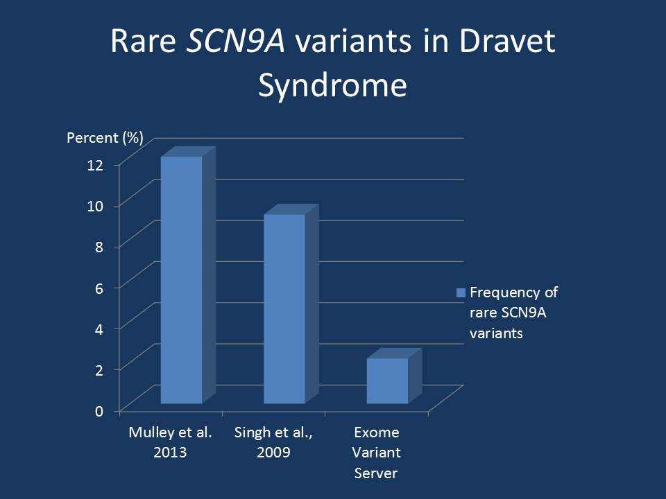 Frequency of rare variants in SCN9A in patients with SCN1A-positive and SCN1A-negative Dravet Syndrome. There is a five-fold enrichment of rare SCN9A variants in patients with Dravet Syndrome. Most of these variants are inherited, while the SCN1A mutation is usually de novo. This suggests that mutation in SCN1A may only result in Dravet Syndrome if occurring on a particular genetic background. This, hypothesis, however, would suggest that de novo mutations in SCN1A would also be seen frequently in other phenotypes.