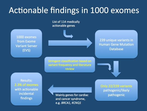 Study by Dorschner and colleagues. The authors selected 1000 random exomes from the Exome Variant Sever. The author filtered this data for 114 genes that were considered clinically actionable. They identified 239 variants in these genes reported in the Human Gene Mutation Database. The number of variants drastically decreased when the evidence was reviewed for each variant. In the end, only 23 probands (2%) had variants that were considered medically actionable.