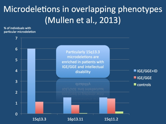 The frequency of microdeletions at 15q13.3, 16p13.11 and 15q11.2 in patients with Idiopathic/Genetic Generalized Epilepsy (IGE/GGE) and Intellectual Disability (ID), patients with IGE/GGE alone and in controls. Particularly the frequency of 15q13.3 microdeletions in increased in patients with IGE/GGE.