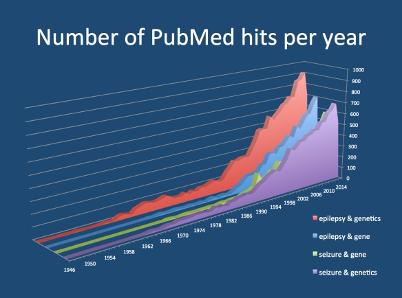 PubMed hits are a good indicator of the increasing importance of genetics in the field of epilepsy. The number of PubMed hits on search terms related to epilepsy genetics increases every year. In 2014, even though the year is still young, there are already more than 20 publications referring to epilepsy genetics