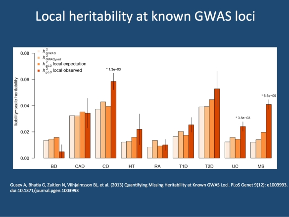 Local heritability exceeds single-SNP based heritability at known GWAS loci. The phenotypes from the WTCCC included Bipolar Disorder (BD), Coronary Artery Disease (CAD), Crohn's Disease (CD), Hypertension (HT), Rheumatoid Arthritis (RA), Type 1 Diabetes (T1D), Type 2 Diabetes (T2D), Multiple Sclerosis (MS), Ulcerative Colitis (UC). Image modified under a creative commons license from  http://www.plosgenetics.org/article/info:doi/10.1371/journal.pgen.1003993