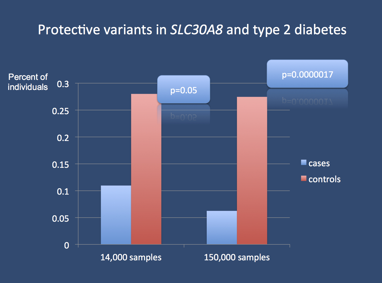 The study by Flannick and collaborators in a nutshell: rare loss-of-function variants in SLC30A8 are overrepresented in unaffected individuals and therefore protect against type 2 diabetes. As these variants are rare (<1%), a cohort of 14,000 individuals is only sufficiently powered to provide suggestive, nominal evidence. Even with 150,000 individuals, the significance level for this association has only barely reached genome-wide significance. The magnitude of this study provides an interesting template for further studies in complex human diseases that try to investigate rare protective or risk factors.