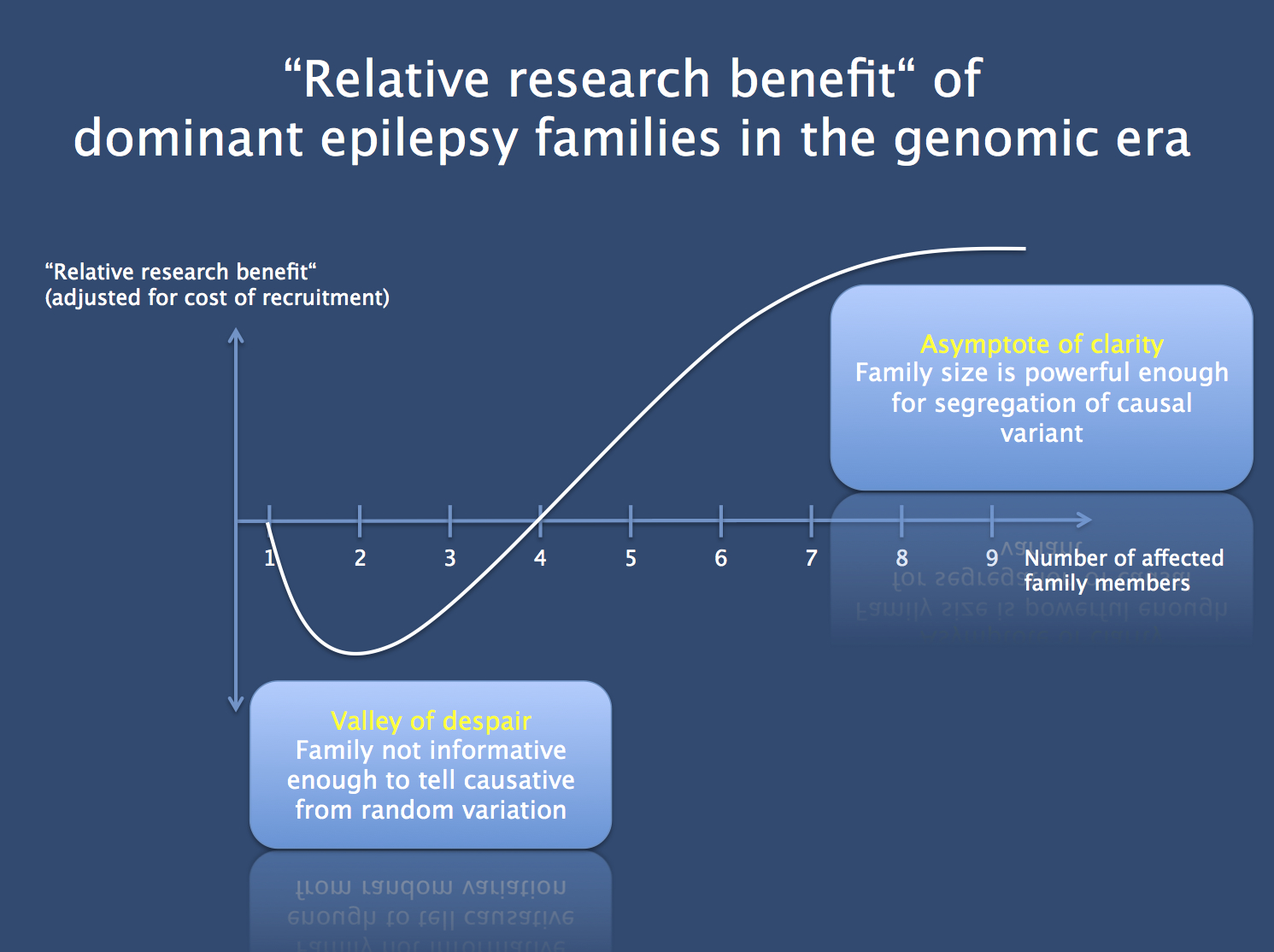 "The hypothetical measure of ""relative research benefit"". Compared to the recruitment of singletons, what would be the benefit of using the same efforts for recruiting families? We would recruit fewer families, but theses families might give us more genetic information. As you can see from the chart, family recruitment of dominant families only makes sense if the families are sufficiently large. In smaller dominant families, there will be too much genomic noise to identify the causative gene. Accordingly, recruiting small families may lead us into the ""valley of despair"". The relative research benefit increases only if the families become sufficiently large."